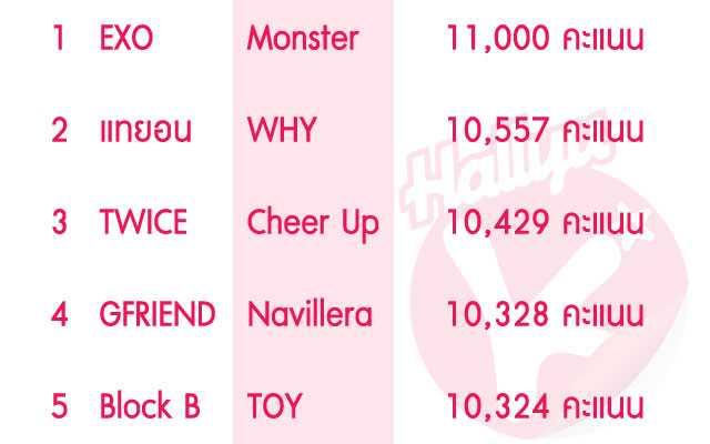 inkigayo-top-10000-2016-chart